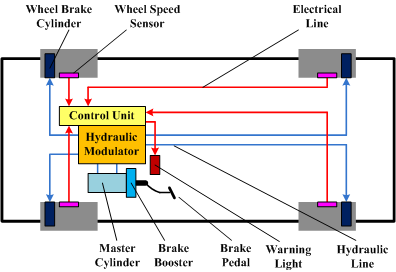 Electronic components of antilock brake systems